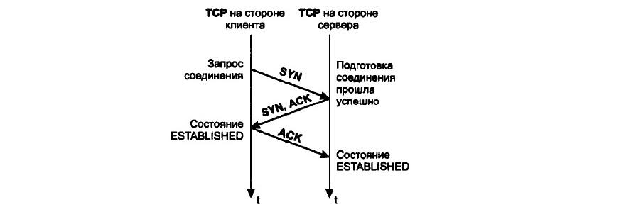 TCP установка соединения