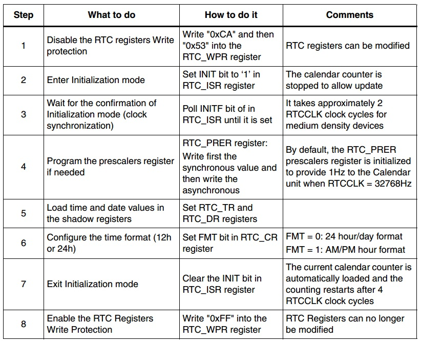 RTC_table