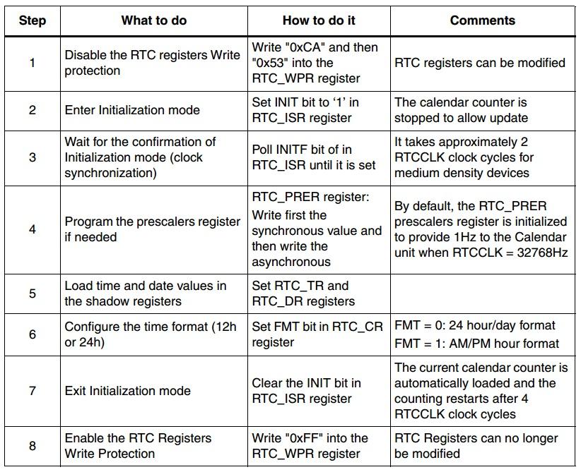 RTC_table