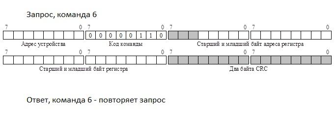cmd 6